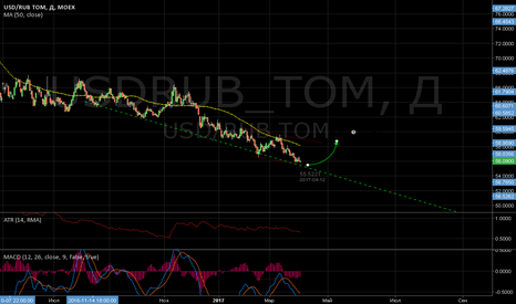 USDRUB_TOM: USD|RUB хороший момент для покупок