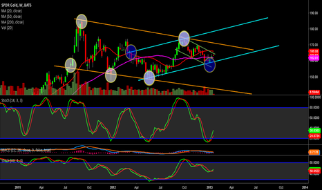 GLD: GLD - Weekly