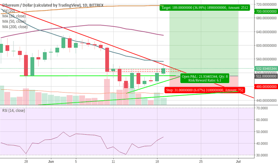 ETHUSD: ETH/USD: Missed the trade? Another Set Up Coming Up