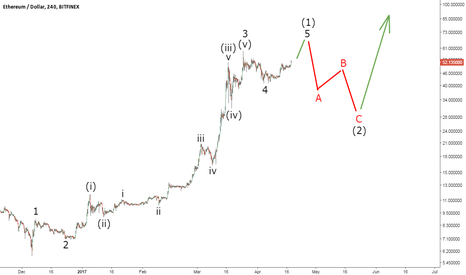 ETHUSD: Ethereum Ready for a Pullback?