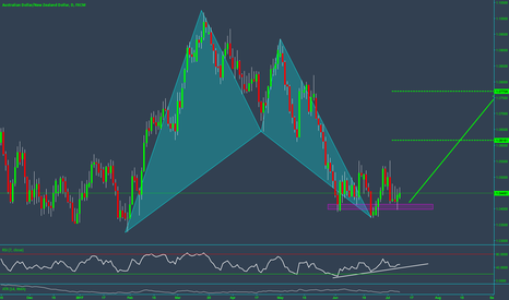 AUDNZD: Daily Bat Pattern with H & S Support at previous structure!