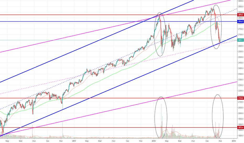 SPX500USD: S$P500 у важного уровня. Стоит ли ждать падение/роста и почему?