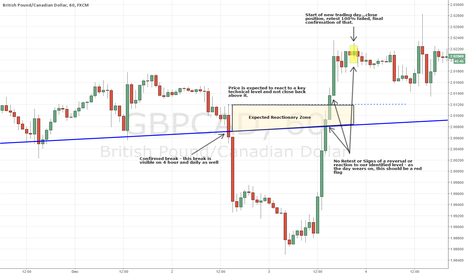 GBPCAD: GBPCAD - Price Action Case Study - Multiple Time Frames