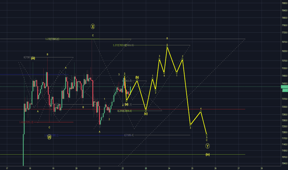 BTCUSD: Maybe this Elliot Wave count makes more sense