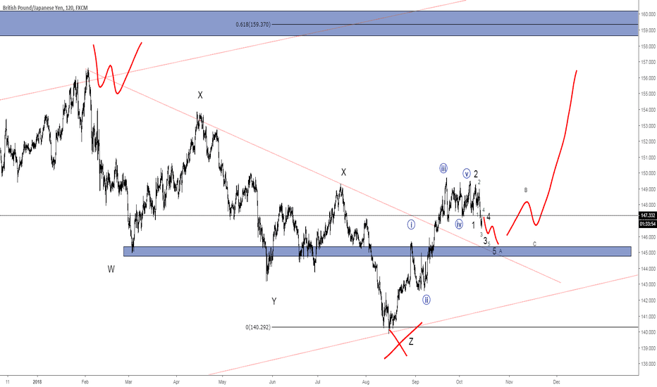 GBPJPY: Dragon future upside opportunity