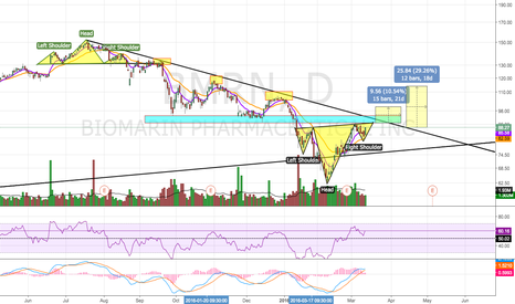 BMRN: Inverse Head and Shoulders Bottom?