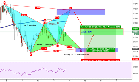EURUSD: EURUSD Gartley/Bat Formation
