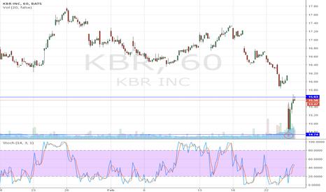 KBR: KBR short entry