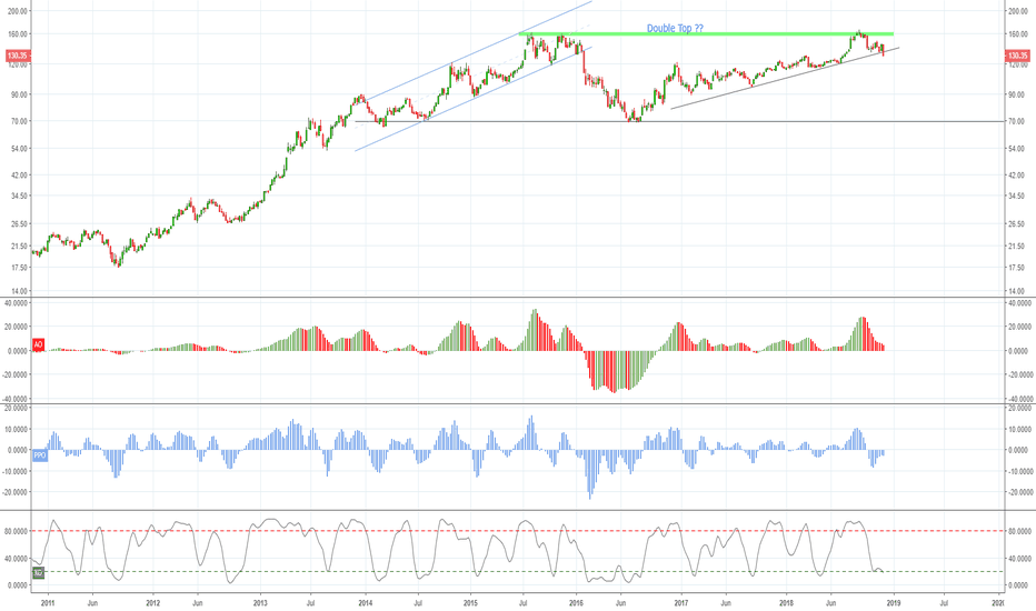 SPX/GDX: Metals Group's Time to Shine ??