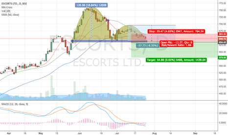 ESCORTS: inverted cup and handle at a critical support level
