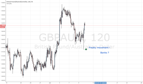 GBPAUD: Feaky movement