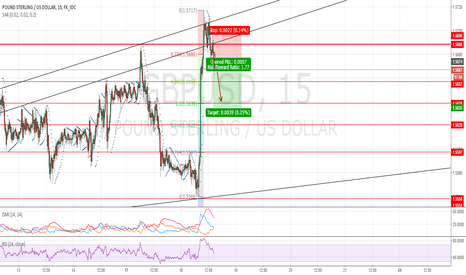 GBPUSD: GBPUSD:Price reverses direction after testing a resistance level