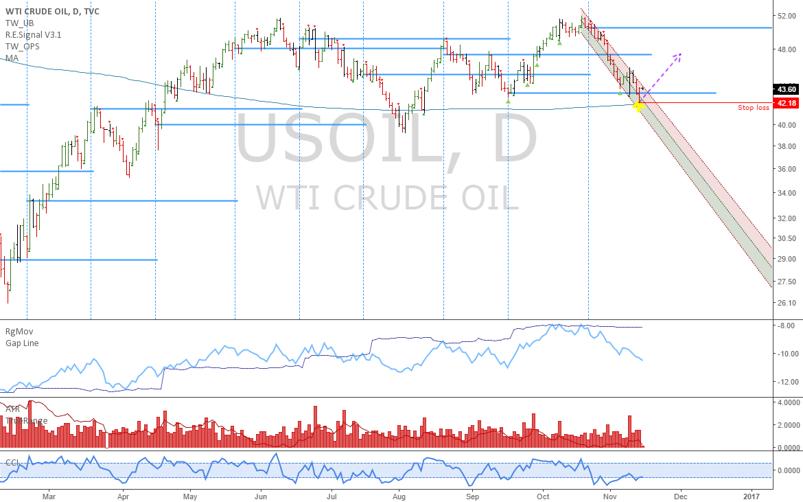 USOIL: This should be the bottom in oil