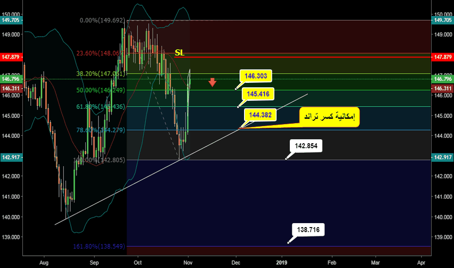 GBPJPY: GBP JPY Technical 03-11 to 09-11-2018