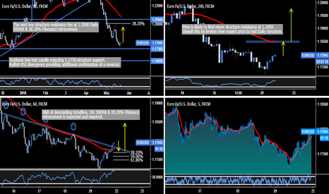 EURUSD: EUR.USD - Textbook Day Trading Opportunity