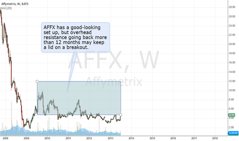 AFFX: The $AFFX breakout may be held back.