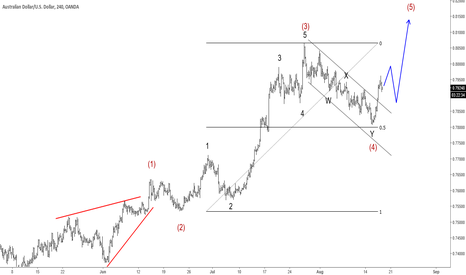 AUDUSD: Elliott Wave Analysis: AUDUSD Breaking Higher
