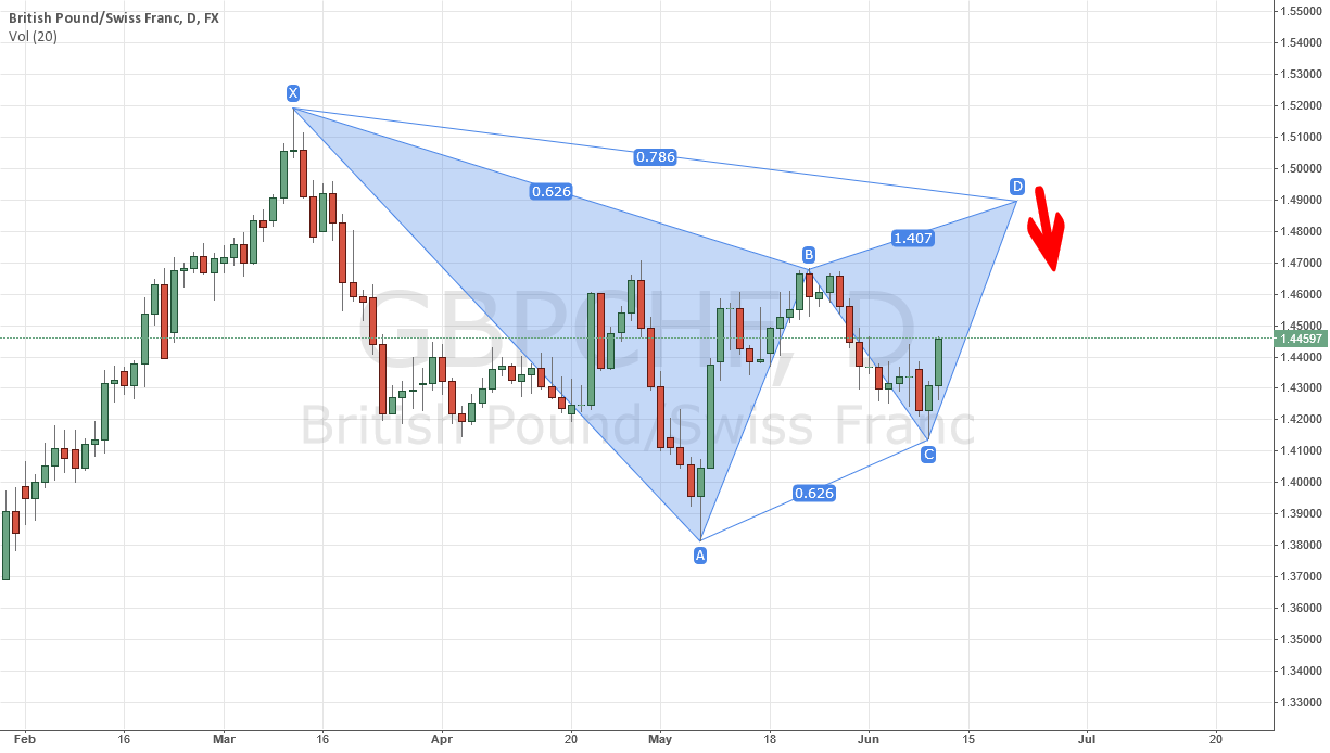 GBPCHF possible bearish Gartley Pattern