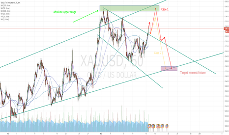 XAUUSD: Gold and its inevitable trend nearest future!