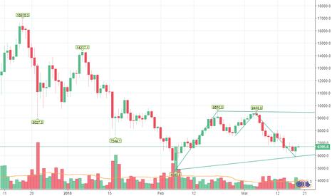 BTCEUR: Btc/Eur segnale rialzista?