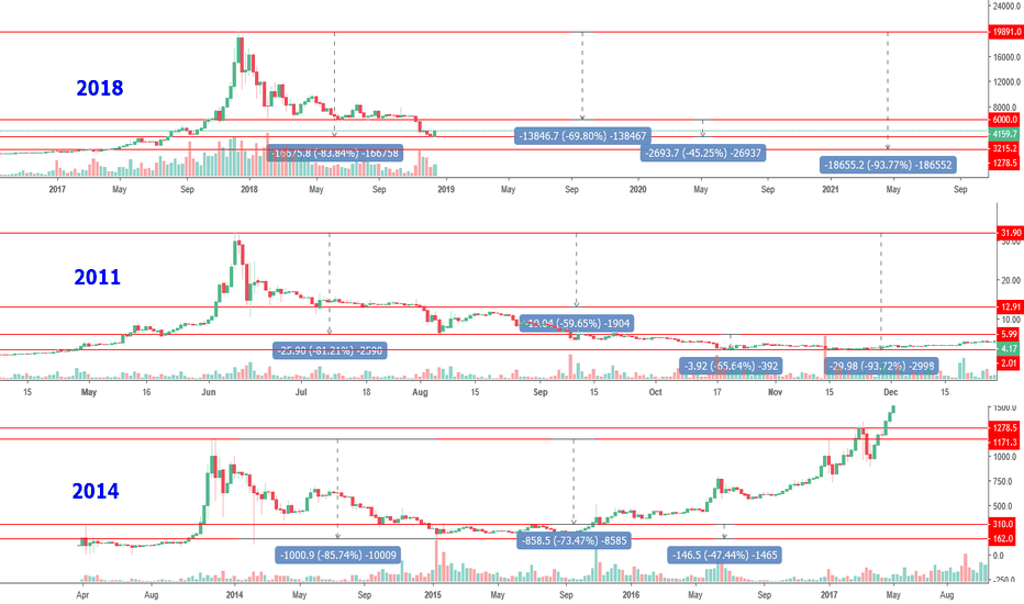BTCUSD: Crash 2018 vs. 2011 vs. 2014