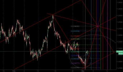 EURUSD: EurUsd H1 Geometry Trading di breve