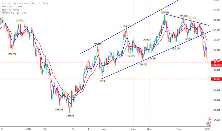 USDJPY: USD/JPY, D1 - Berapa jauh kejatuhan selepas segitiga bermuda?