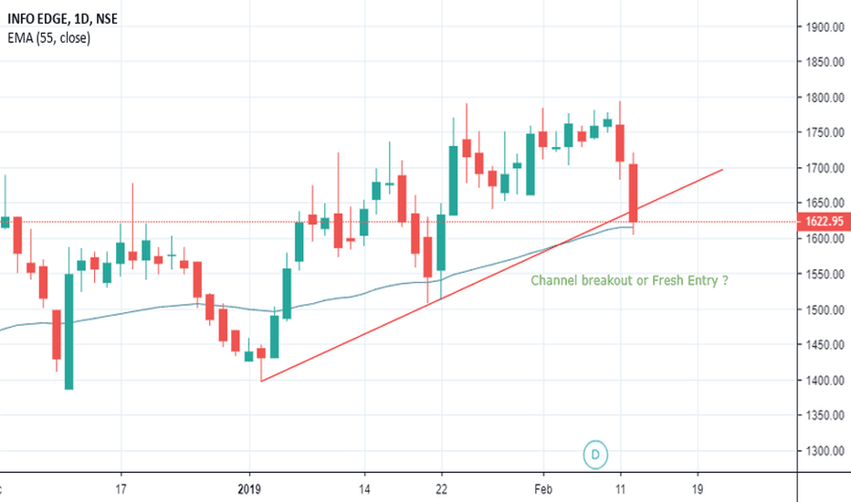 NAUKRI: Channel breakout or Fresh Entry ?