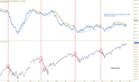 ADDN: NYSE Advance Decline Difference $SPY $QQQ