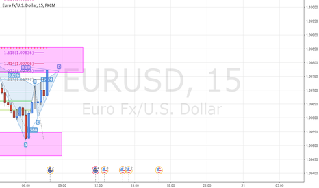 EURUSD: #EURUSD Gartley Pattern