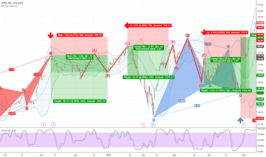 AAPL: 38.2% & POSSIBLE 61.8% Retracement LONG GWAVE