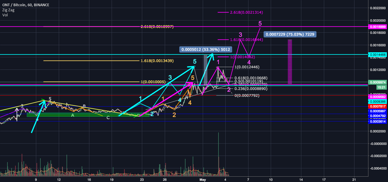 ONTBTC possible trend high target -v3 - pink or light blue?