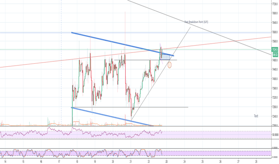 BTCUSD: BTC- Discenting the Breakout & Consolidation
