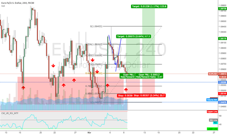 EURUSD: It Keeps Hitting