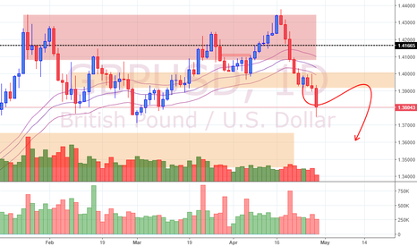 GBPUSD: View on GBP/USD (27/4/18)