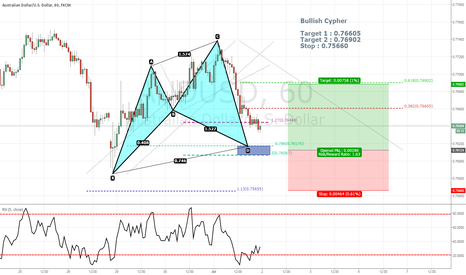 AUDUSD: Bullish Cypher on AUDUSD