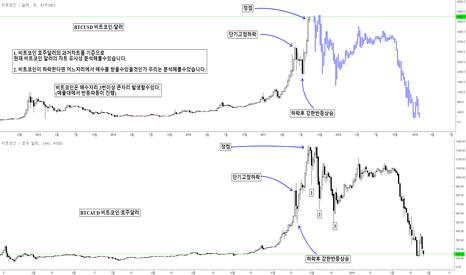 BTCUSD: BTCUSDT/BTCUSD/BTCKRW 비트코인 과거차트와 유사성 하락에 대한 프렉탈 분석
