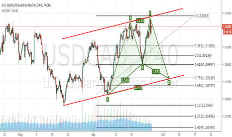 USDCAD: USD/CAD Short TF4hr