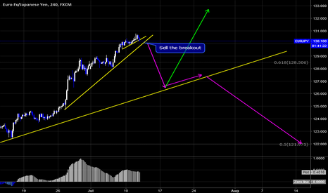 EURJPY: EURJPY Sell Setup By Wave Analysis!