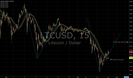 LTCUSD: bitcoin