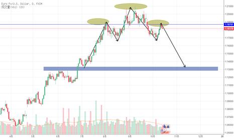 EURUSD: 关注欧元近期可能出现的头肩顶形态