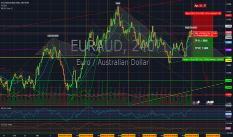 EURAUD: The seesaw of EUR/AUD.