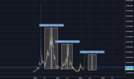 AMPBTC: AMP/BTC - nierealne? a gdyby to wysoki profit!
