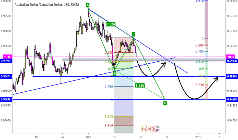 AUDCAD: AUDCAD on 3Hrs