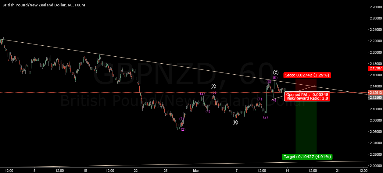 FXJOE  GBPNZD  wave sell setup