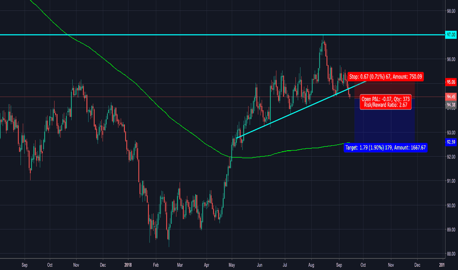 DXY: The US dollar can't go up forever.