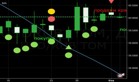 USDRUB_TOM: рубль покупка