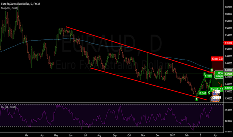 EURAUD: EURAUD DAILY- SHORT; BEARISH ABCD PATTERN