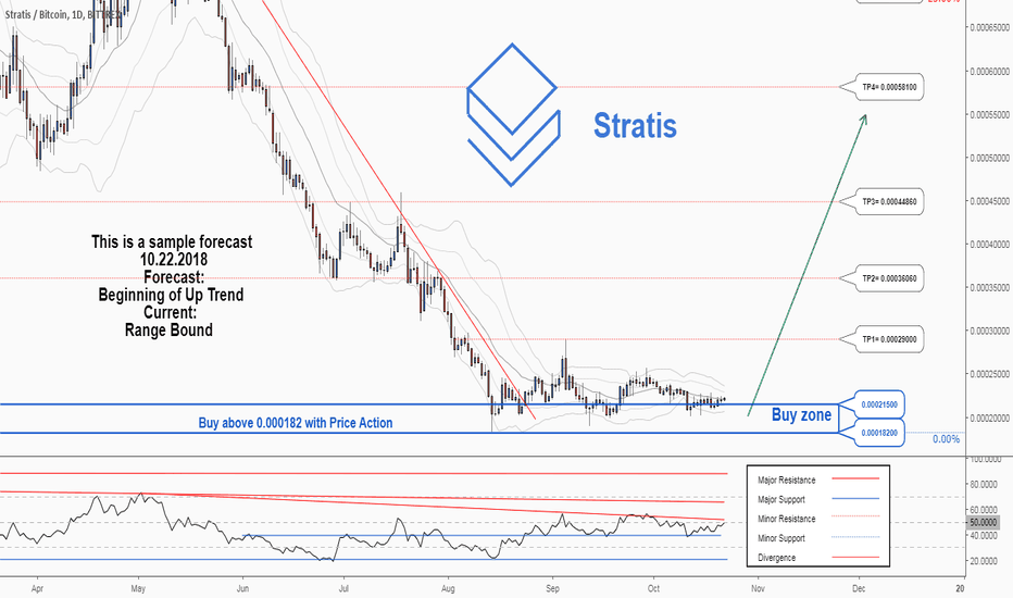 STRATBTC: A trading opportunity to buy in STRATBTC