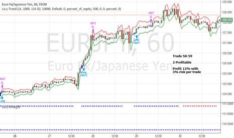 EURJPY: June Trade 58-59 EURJPY (Profit 12%)